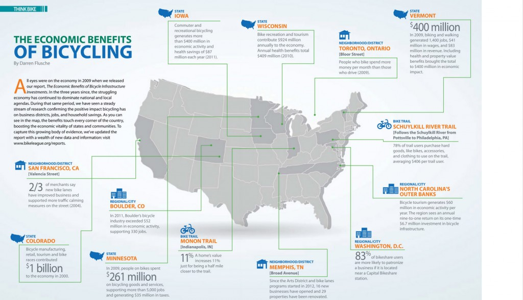 Economic Benefits of Cycling infographic Why Park and Pedal makes sense