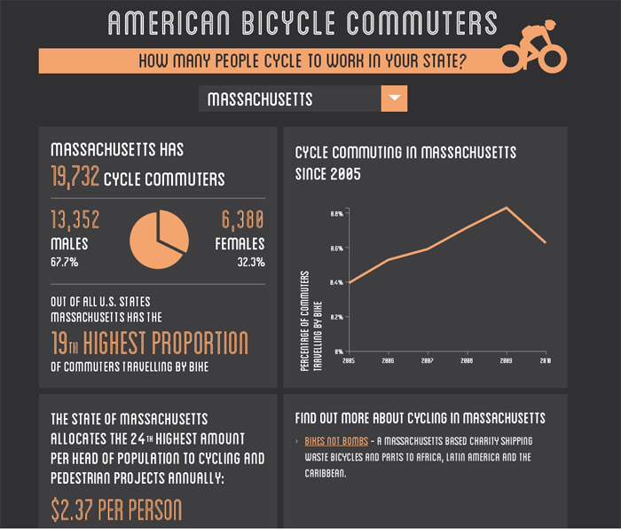 How many bike commuters in your state