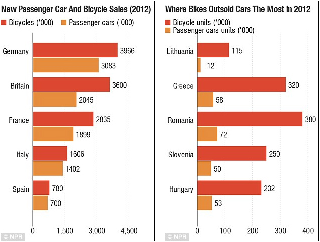 Bicycles Outsell Cars Throughout Europe