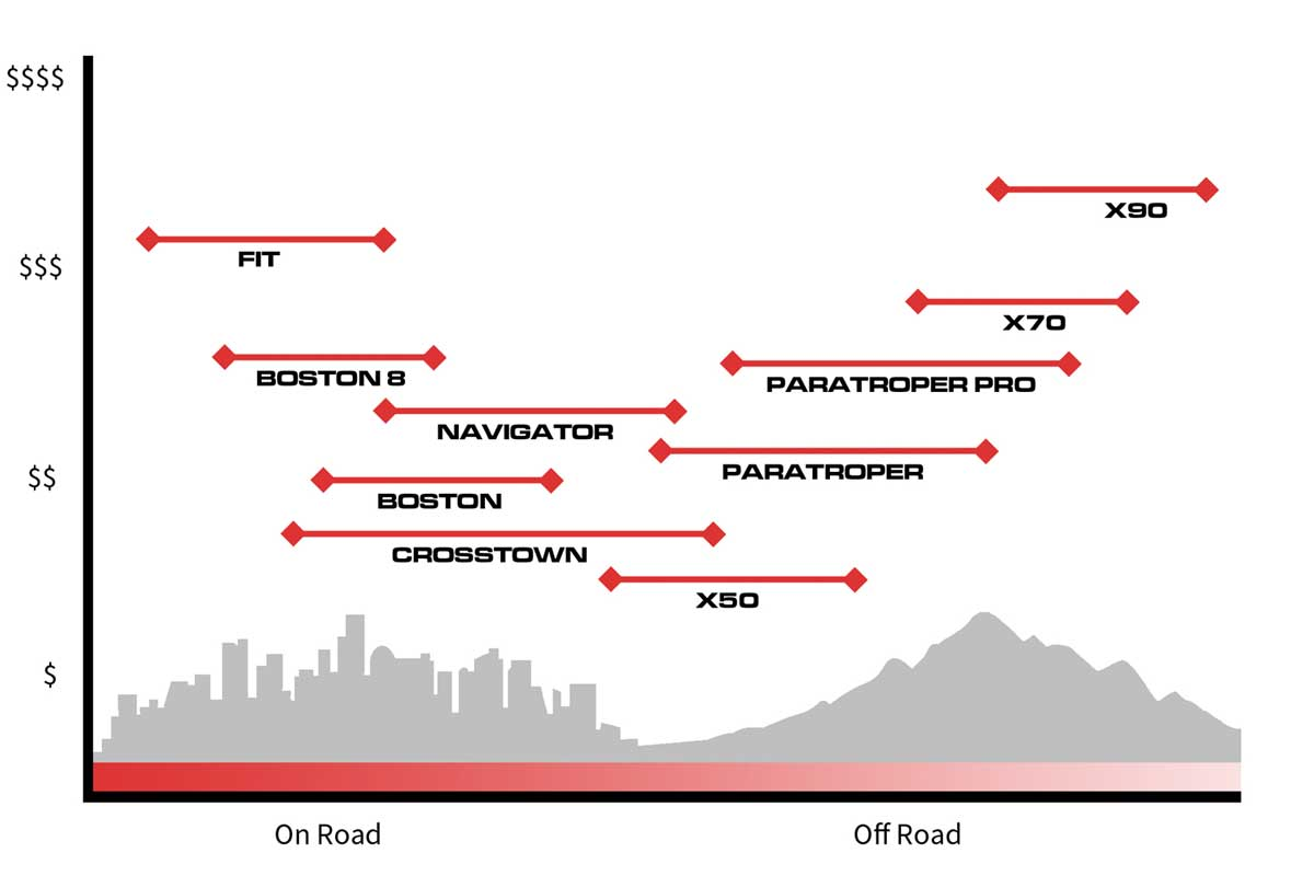 Find the right bike - Cost vs Use Graph