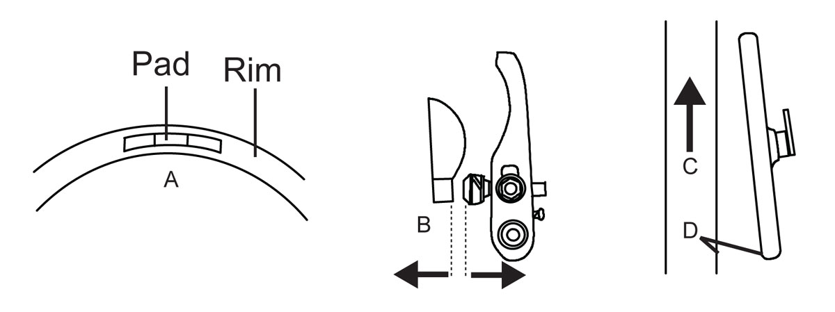 Fig. 6: Pad alignment. A: Brake pad lined up with rim surface. B: Brake pad and rim should be parallel. C: Rim direction. D: Toe-in of .5-1.0mm.