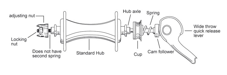 Fig 15.: The CLIX® Wheel Release System.