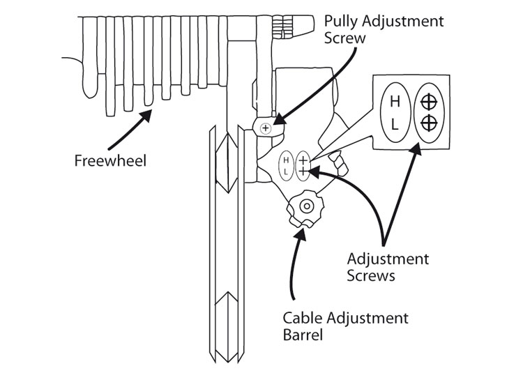 Fig. 31: Rear derailleur parts. View from the rear.