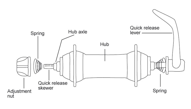 Fig. 33: Traditional quick release; diagram of parts.